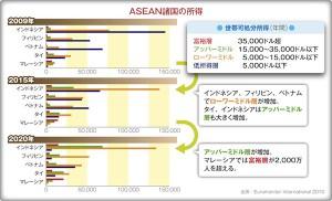 ASEAN中間所得層、特にインドネシアは爆発的。またマレーシアなどの富裕層比率にも注目のASEAN新興市場