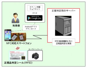 出典:www.canon-its.co.jp